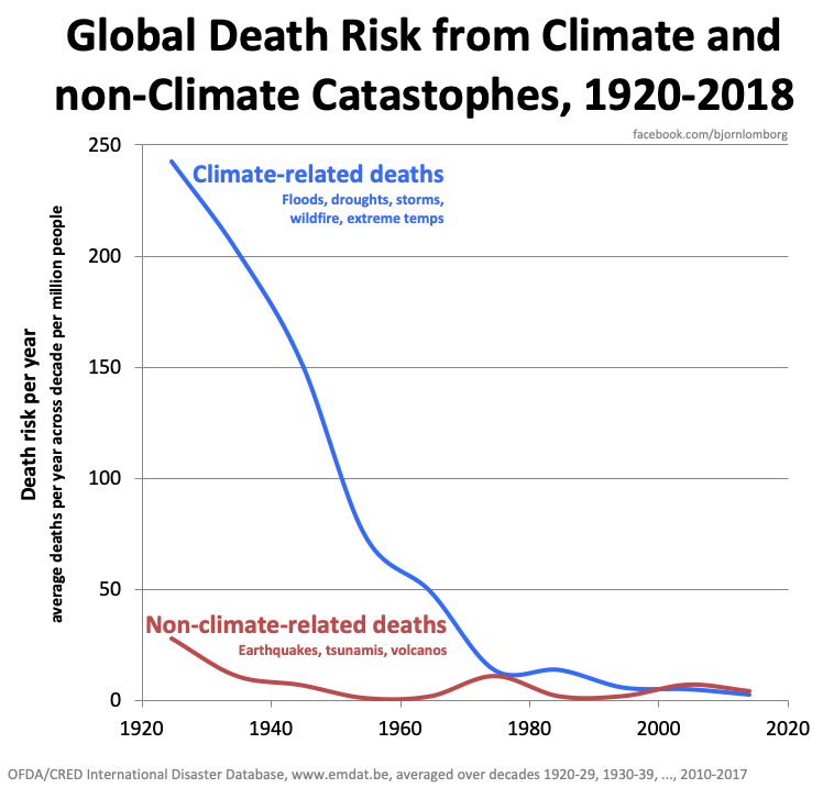[Image: individual-climate-related-deaths.png]
